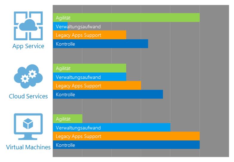 Azure App Hosting - Varianten im Vergleich