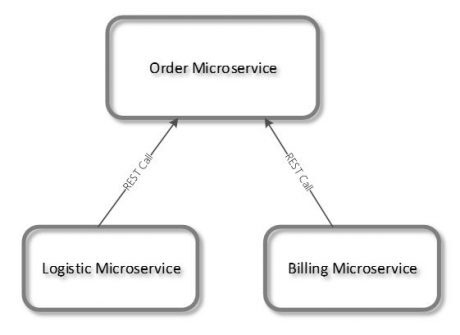 microservices5