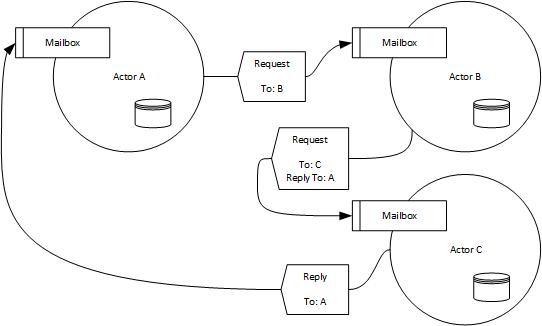 Schematische Darstellung zum Aktorenmodell