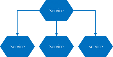 Microservices Orchestration