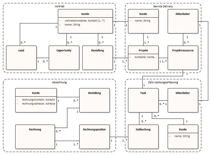 """Bounded Contexts für die Fachdomäne """"Consulting-Dienstleistung"""" als Grundlage für Microservices"""