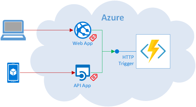 Azure Function Security