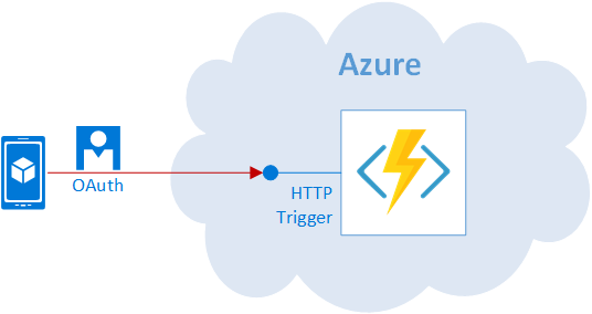 Azure Function Security HTTP Trigger