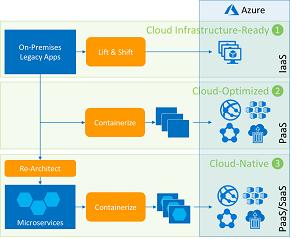 App Clouderization