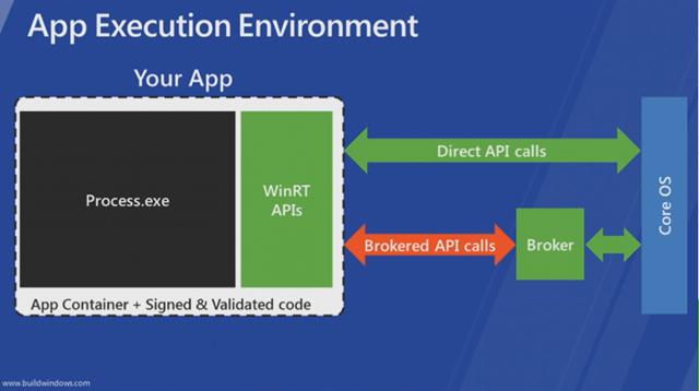 Win8_App_Execution_Environment_thumb