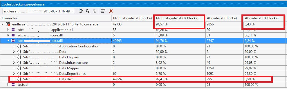 Resultat der CodeCoverage mit generiertem Code