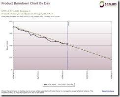 ProductburndownChartbyDay001