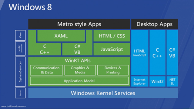 Win8_Architecture_Overview