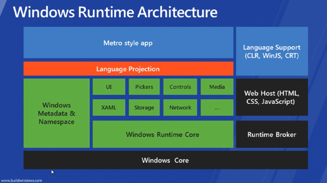 Win8_WinRT_Architecture